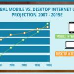 ¿El Internet Móvil reemplazará el Internet de Escritorio?