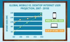 El Internet Movil reemplazará el Internet de Escritorio 01