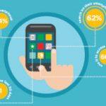 Móviles: Entendiendo el Comportamiento del Consumidor