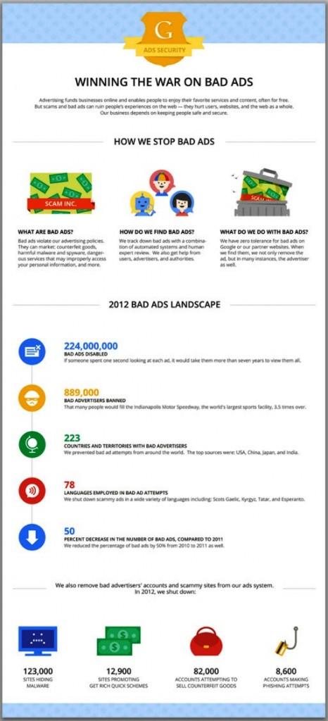 anuncios prohibidos y suspensiones de adwords