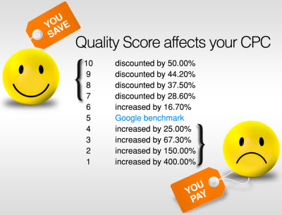 aumentar el nivel de calidad en adwords