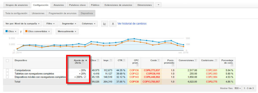 campanas-adwords-ajustadas-por-dispositivos