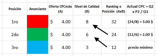 cpc a pagar en adwords