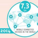¿Será esta la Era de los Dispositivos Móviles?