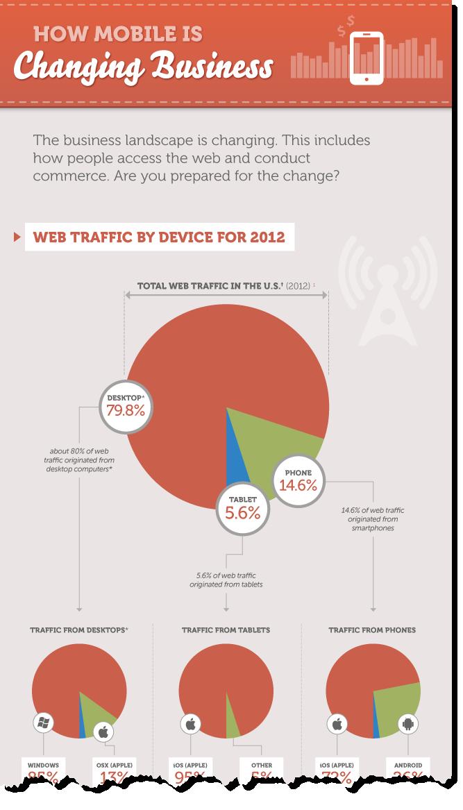 infografia-como-los-moviles-estan-cambiando-los-negocios