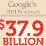 Ingresos de Google en 2011