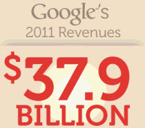 ingresos google 2011