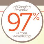 De Dónde Google Genera sus Ingresos?