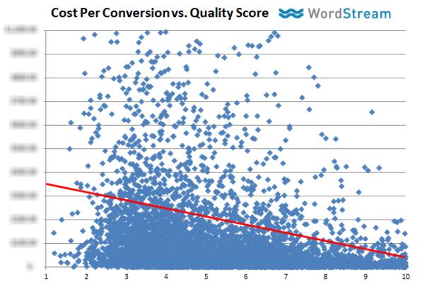 nivel de calidad influencia conversiones