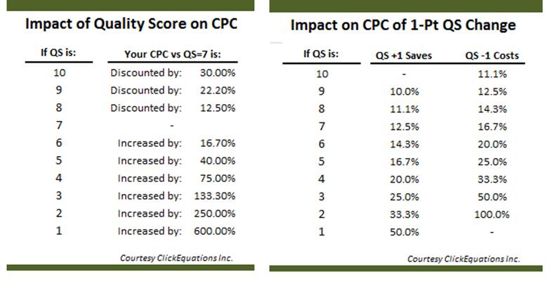 nivel de calidad influencia cpc