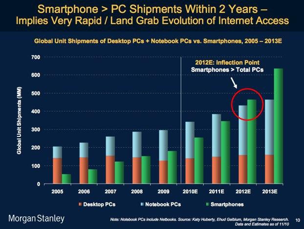 pc y smartphone en el mundo