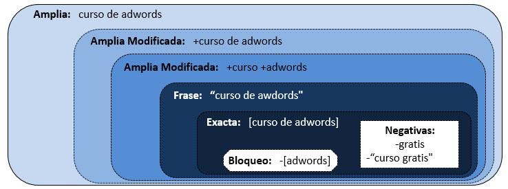 tipos de concordancias en adwords